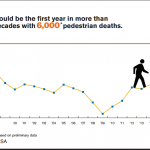 Pedestrian accidents graph