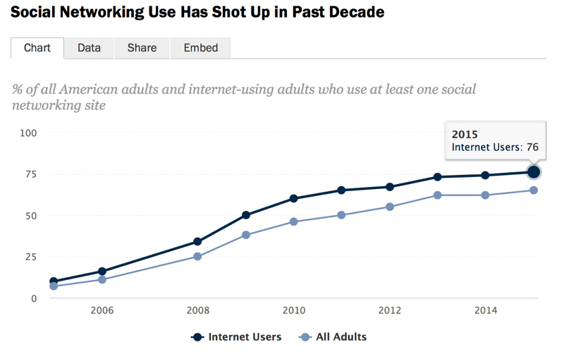 Social Networking Use